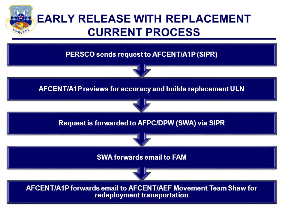 EARLY RELEASE WITHOUT REPLACEMENT CURRENT PROCESS AFCENT/A1P forwards email to AFCENT/AEF Movement Team Shaw for redeployment transportation SWA forwards email to Scheduler for SA PERSCO sends request to AFPC/DPW (SWA) and Ccs AFCENT/A1P via SIPR
