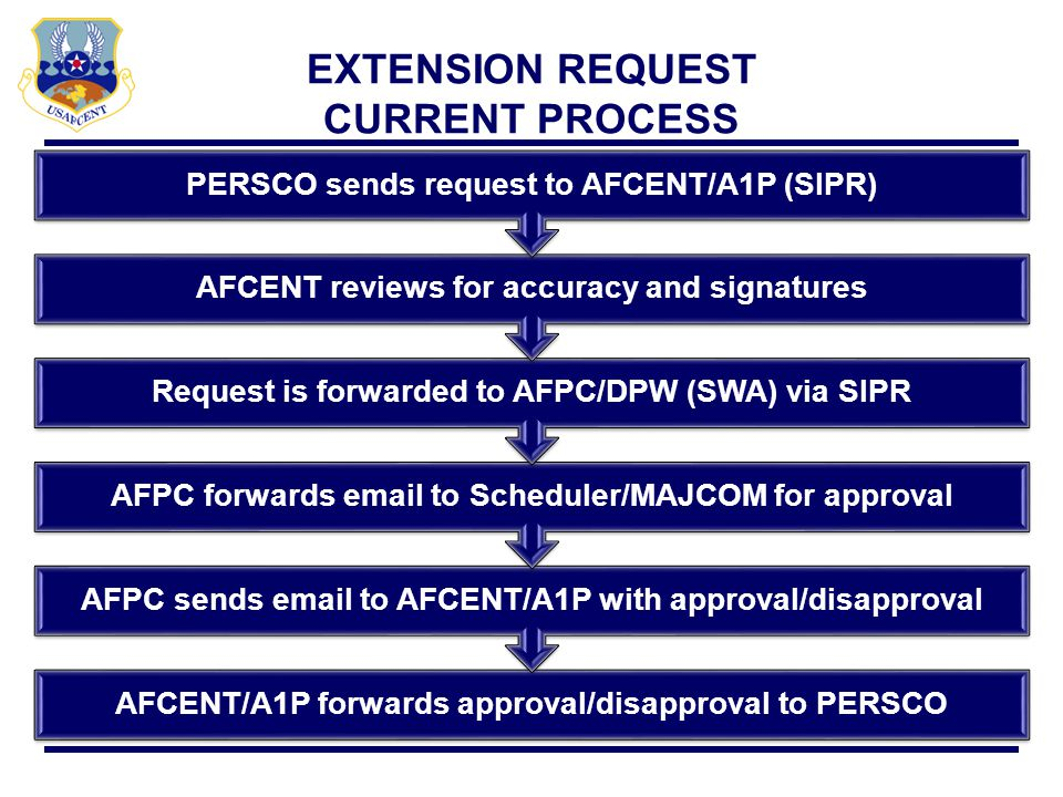Reference AFI 10-401, Ch 9, para 9.17 & AFCENT Policy Involuntary extension option for CC for 14 days RDD + ETL + 14 Applies to Active Duty and Mobilized ARC mbrs Any extension past 14 days MUST have COMUSAFCENT approval Does not apply to 365 day tours (SECDEF must approve) Processed through PERSCO, AETF-A, AUAB/A1 Send completed request to afcent.a1p@afcent.af.smil.milafcent.a1p@afcent.af.smil.mil INVOLUNTARY EXTENSION REQUEST
