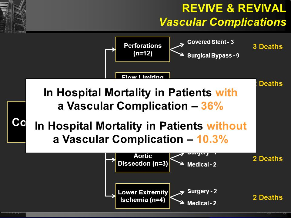 Siegburg P =.006 Vascular Access Complication Rate, by patient January 2006 – June 2006 30% Vascular Screening with Columbia University Medical Center Core Lab INSTITUTED (in coordination with DSMB) Vascular Screening with Columbia University Medical Center Core Lab INSTITUTED (in coordination with DSMB) Vascular Access Complication Rate, by patient August 2006 – December 2007 5.8% REVIVE improved screening to reduce vascular complications