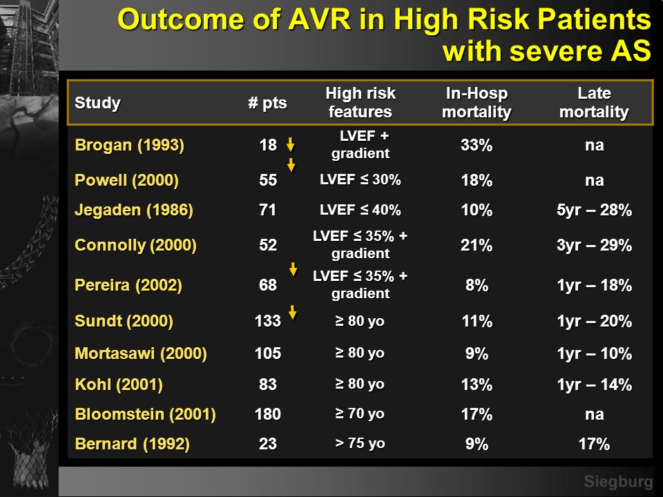 High Risk AVR Patients with Poor Outcomes Radiation chest wall/heart disease Radiation chest wall/heart disease Octogenarians with multiple co-morbidities Octogenarians with multiple co-morbidities Cirrhosis with portal hypertension Cirrhosis with portal hypertension Porcelain aorta Porcelain aorta COPD COPD Degenerative neurocognitive dysfunction Degenerative neurocognitive dysfunction Previous Cardiac Surgery Previous Cardiac Surgery ESRD (esp.
