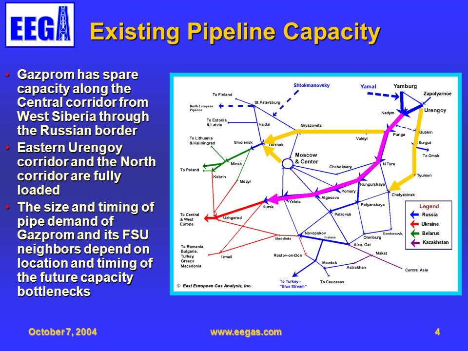 October 7, 2004www.eegas.com5 Daily Flow Projections Is the Key Pipeline capacity is defined by the maximum daily flowPipeline capacity is defined by the maximum daily flow Russian gas flows have a huge seasonal swingRussian gas flows have a huge seasonal swing –Winter peaks are partly shaved by storage withdrawal mmcm/day