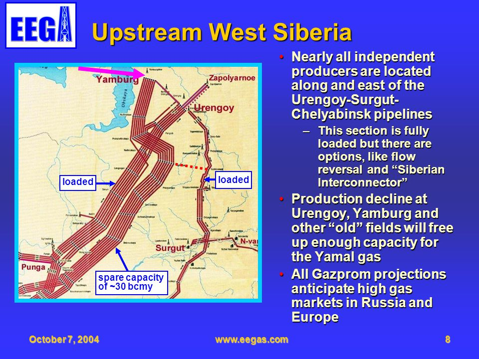 October 7, 2004www.eegas.com9 West Siberian Pipeline Input Gazprom has enough pipeline capacity to take all West Siberian gasGazprom has enough pipeline capacity to take all West Siberian gas Billion cubic meters