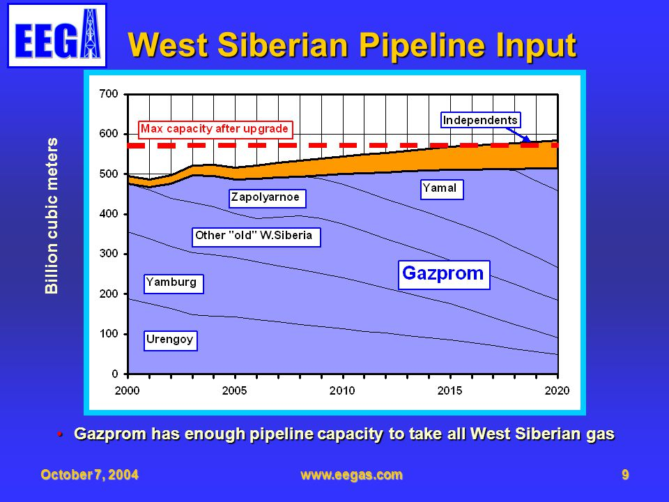 October 7, 2004www.eegas.com10 The Size of the Pipe Market, MMT Nearly all new gas pipeline projects require 56 pipe of grade X65 and higherNearly all new gas pipeline projects require 56 pipe of grade X65 and higher Standard operating pressure is 75 and 85 barsStandard operating pressure is 75 and 85 bars Gazprom considers use of X100 pipe in YamalGazprom considers use of X100 pipe in Yamal 40 and 48 pipe is mostly required for replacement works40 and 48 pipe is mostly required for replacement works Totally, 12.8 mmt, including 7.5 mmt of 56 pipe