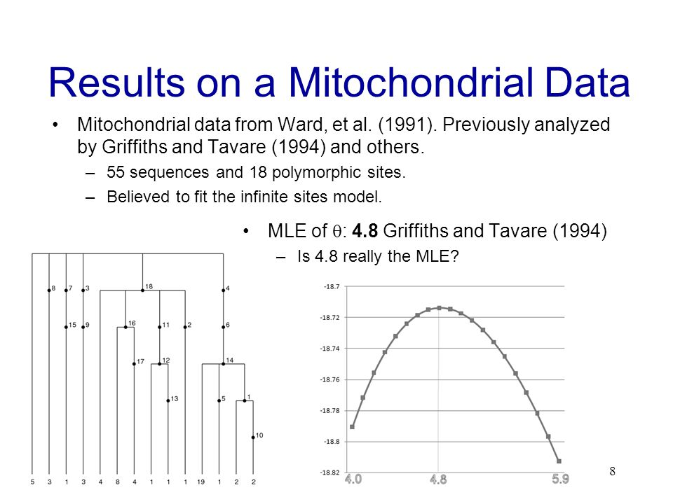 Conclusion IS seems to work well for the Mitochondrial data –However, IS can still have large variance for some data.