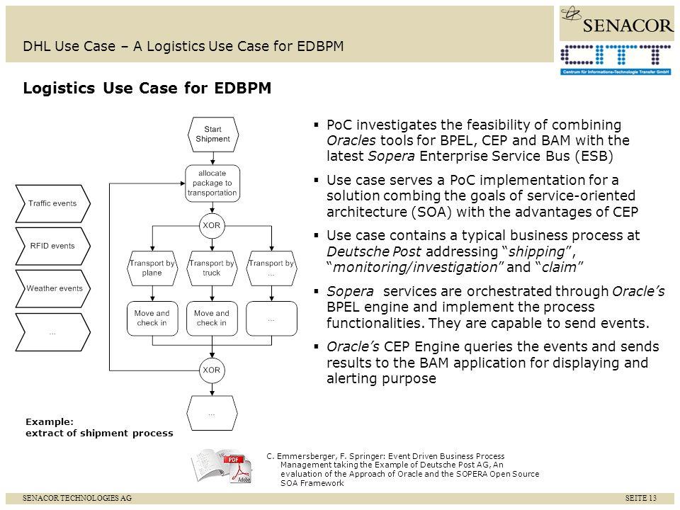 SENACOR TECHNOLOGIES AG SEITE 14 DHL Use Case – A Logistics Use Case for EDBPM Simplified Illustration of Logistics Use Case for EDBPM Shipment Investigation Claim