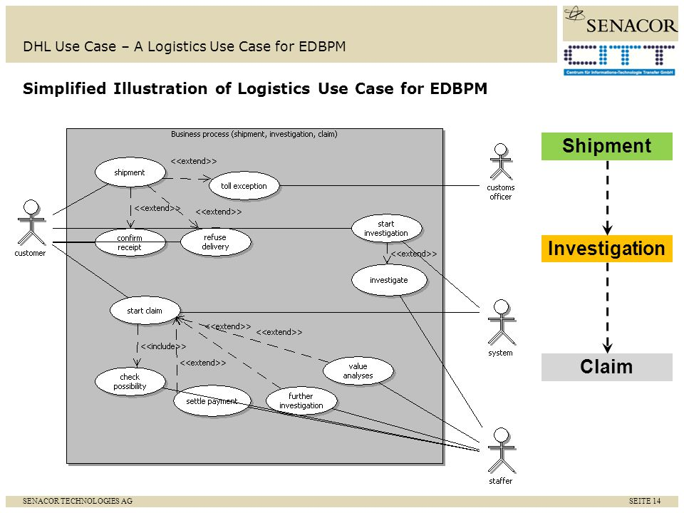 SENACOR TECHNOLOGIES AG SEITE 15 DHL Use Case – A Logistics Use Case for EDBPM Development: Service development in SOPERA Service orchestration in Oracle BPEL Setup events, which should be sent from the Notification Receiver (event service).