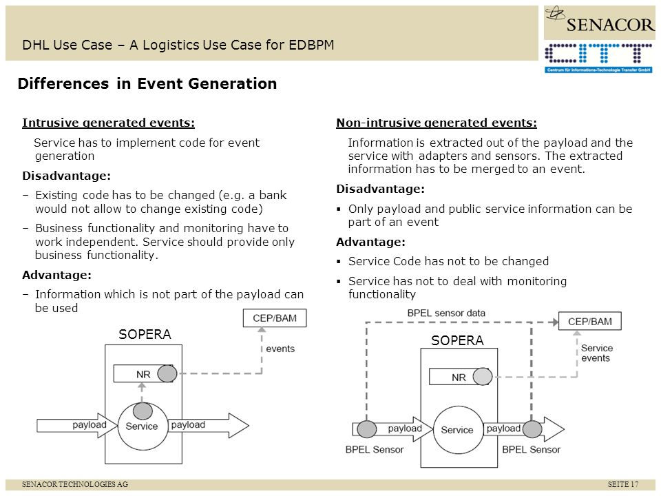 SENACOR TECHNOLOGIES AG SEITE 18 DHL Use Case – A Logistics Use Case for EDBPM Aggregation and correlation to business level complex events Several event types influence the business process: Process events: happening during process execution and Business events: providing business content, e.