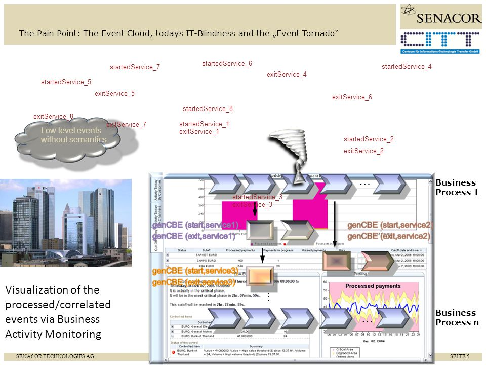 SENACOR TECHNOLOGIES AG SEITE 6 The Challenge and the Principle of BPM/BAM/CEP AppServer Monitor / Analyze / Act Workflow Modeler Event Modeler Enterprise cockpit Event Store realize scenario process instances set parameters analyse history… Low Level Event Clouds / Streams Adapters e.g.