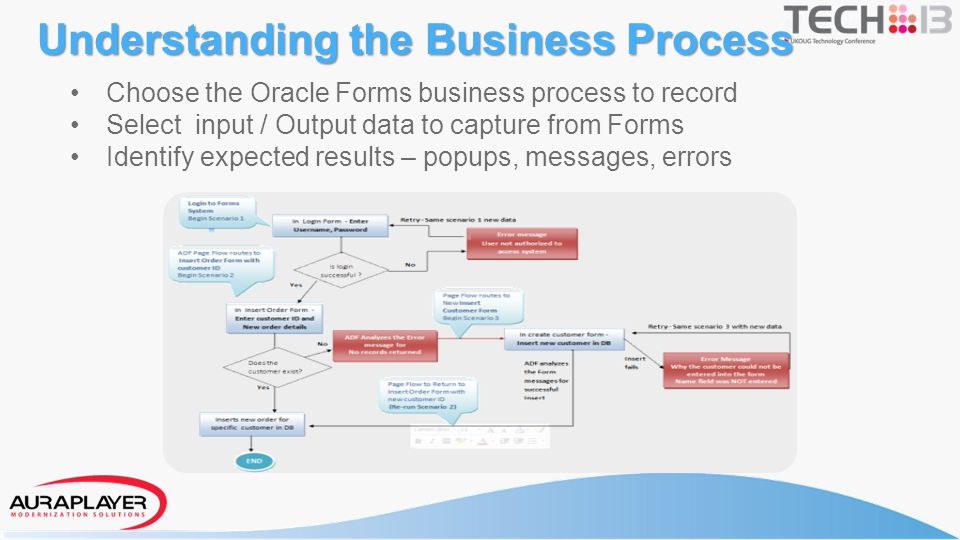 Record the Forms business process using the AuraPlayer Toolbar Automatically Generate Webservices using the AuraPlayer Service Manager Recording Demo Webservice generation Demo Record & Deploy Oracle Forms as WS