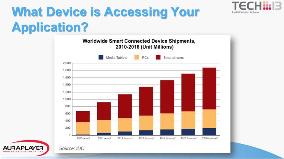 Understanding Mobile Requirements Application Functionality - No mouse, Touch gestures Device Type – Phone / Tablet Screen size Network type – Security, Speed Device features integration Types of Users – Occasional, Internal/external Type of Applications – Browser Based / Hybrid