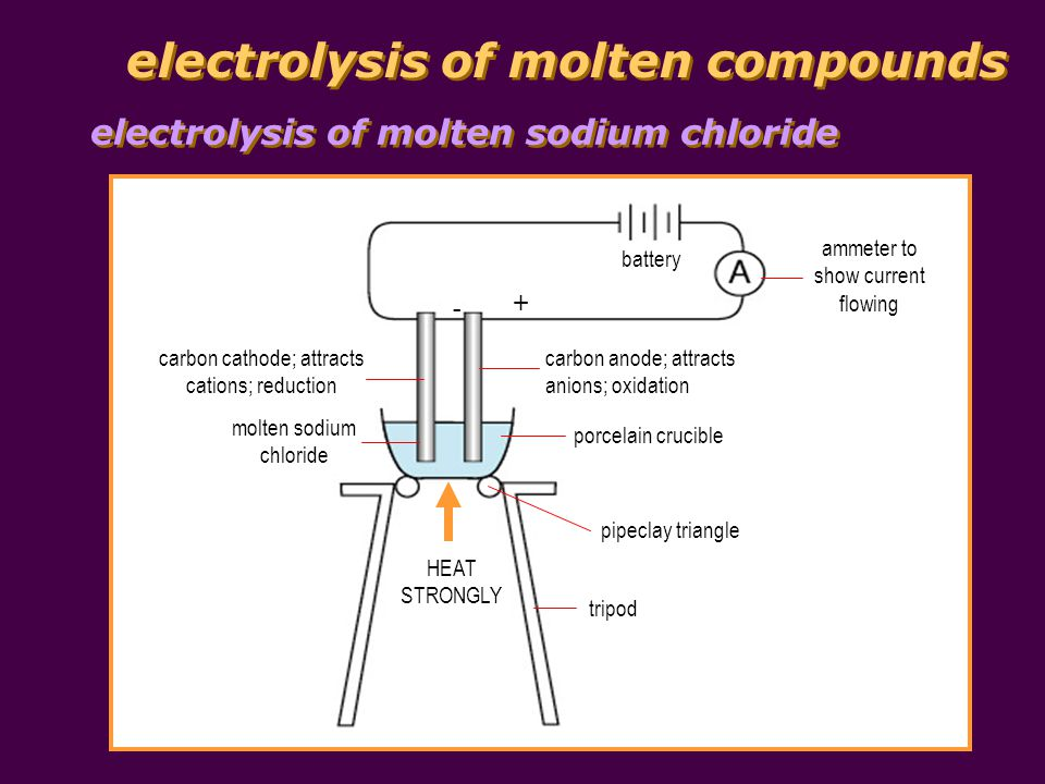 electrolysis of molten compounds at the anode, C l - ions give away electrons to become C l 2 ; C l - ions are discharged Na + (l) + e Na (l) molten sodium chloride contains Na + and C l - ions at the cathode, Na + ions take in electrons to become Na atoms; Na + ions are discharged 2C l - (l) C l 2 (g) + 2e - overall reaction 2NaC l (l) 2Na (l) + C l 2 (g) electrolysis of molten sodium chloride
