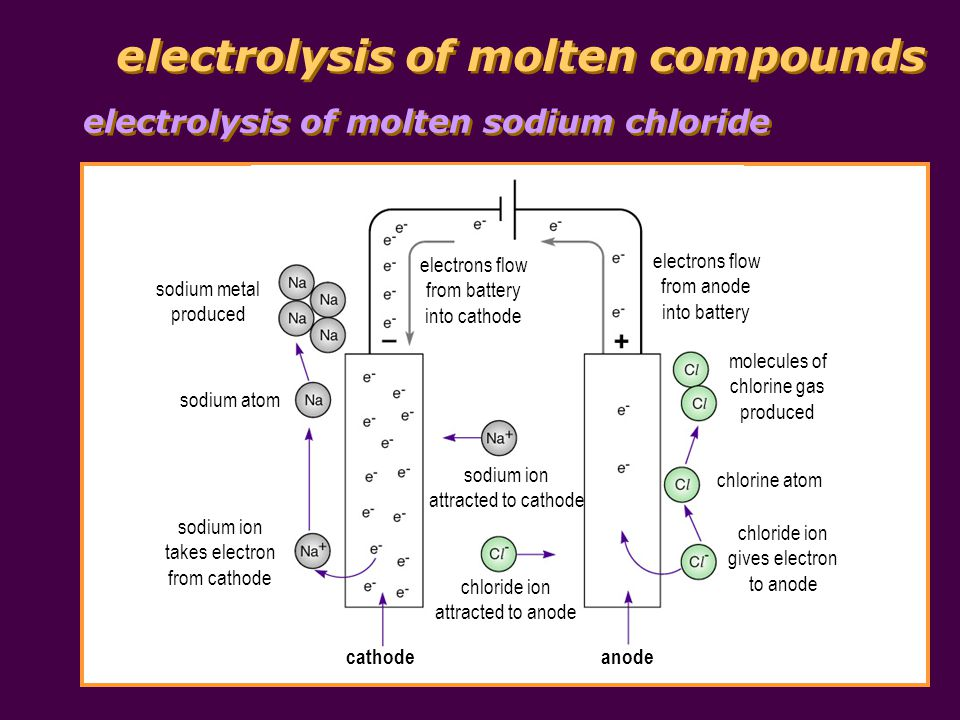 electrolysis of molten compounds electrolysis of other molten compounds when a molten ionic compound is electrolysed, metal is produced at the cathode; non-metal is produced at the anode Molten Electrolyte Product at Cathode Product at Anode calcium chloride, CaC l 2 calcium, Cachlorine, C l 2 sodium iodide, NaIsodium, Naiodine, I 2 lead(II) oxide, PbOlead, Pboxygen, O 2