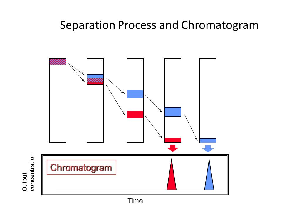 Chromatogram tRtR t0t0 Intensity of detector signal Time Peak t R : Retention time h A t 0 : Non-retention time A : Peak area h : Peak height