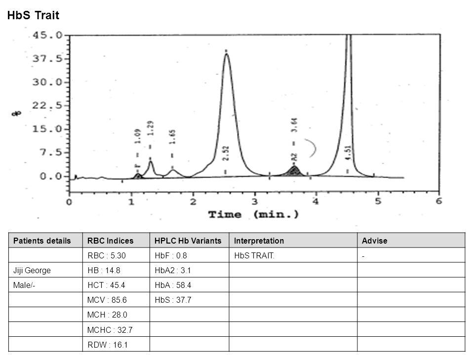 Patients detailsRBC IndicesHPLC Hb VariantsInterpretationAdvise RBC : 4.23HbF : 0.3HbD TRAIT.- Sonia GeorgeHB : 12.4HbA2 : 2.2 Female/-HCT : 37.6HbA : 60.7 MCV : 88.8HbD : 36.8 MCH : 29.2 MCHC : 32.9 RDW : 14.1 HbD Trait