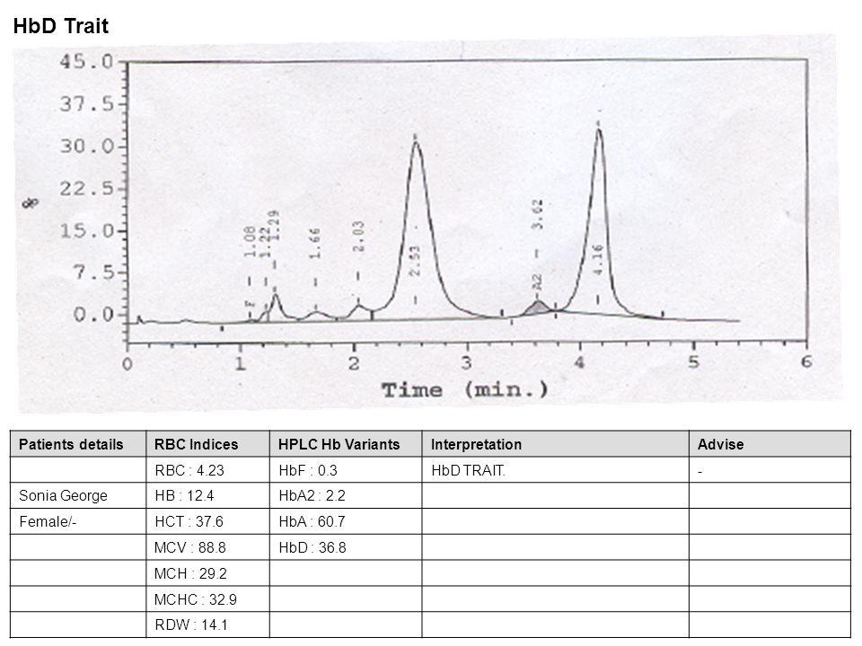 Patients detailsRBC IndicesHPLC Hb VariantsInterpretationAdvise RBC : 2.83HbF : 24.1HbS - D disease- B/O Sonia GeorgeHB : 7.9HbA2 : 1.8Parents studies show father HbS Trait Child / -HCT : 23.9HbA : 26.4and mother HbD Trait.
