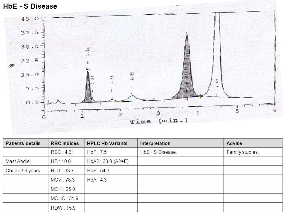 Patients detailsRBC IndicesHPLC Hb VariantsInterpretationAdvise RBC : 3.61HbF : 1.0HbS - C Disease.Family studies Ganiath YayaHB : 10.4HbA2 : 3.9 F / 35 yearsHCT : 31.0HbA : 2 MCV : 85.6HbS : 46.9 MCH : 28.8HbC : 46.2 MCHC : 33.6 RDW : 17.9 HbS - C Disease