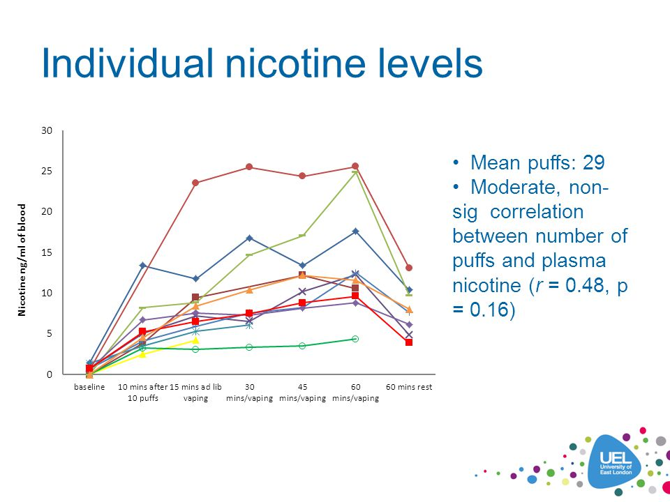 Withdrawal symptoms & Urge to smoke Error bars = 1SE Sig reduction in MPSS scores and urge to smoke from baseline to 10 puffs and 60 mins ad lib vaping (p < 0.05)