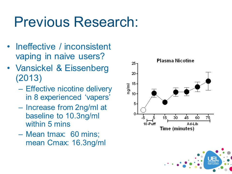 Current Aims: To replicate the Vansickel & Eissenberg (2013) study design in a sample of habitual e- cigarette users (vapers) using a standard cigarette-like cartomizer e-cigarette (the SKYCIG) with 18mg/ml nicotine cartridge To explore effects of the e-cigarette on urge to smoke, tobacco-related withdrawal symptoms and adverse effects