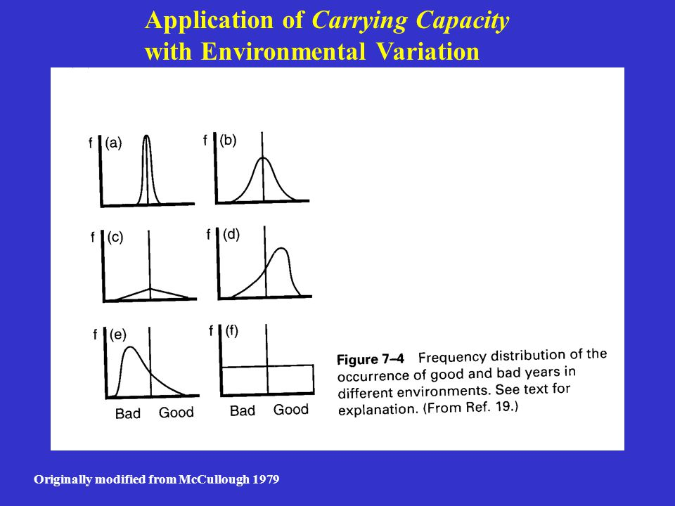 Carrying Capacity as a Useful Concept In Ecology and Natural Resource Management??.