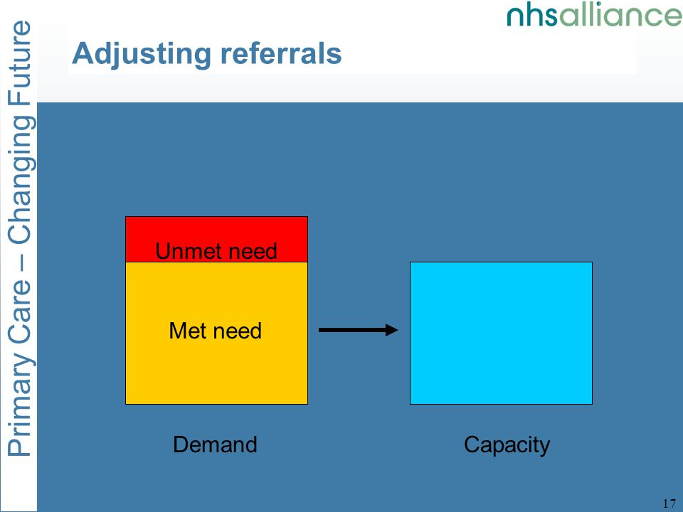 Primary Care – Changing Future 18 DemandCapacity Met need Unmet need Adjusting referrals 1:3 referrals may be avoidable 1:6 referrals may be avoidable with targeted GP education 110%