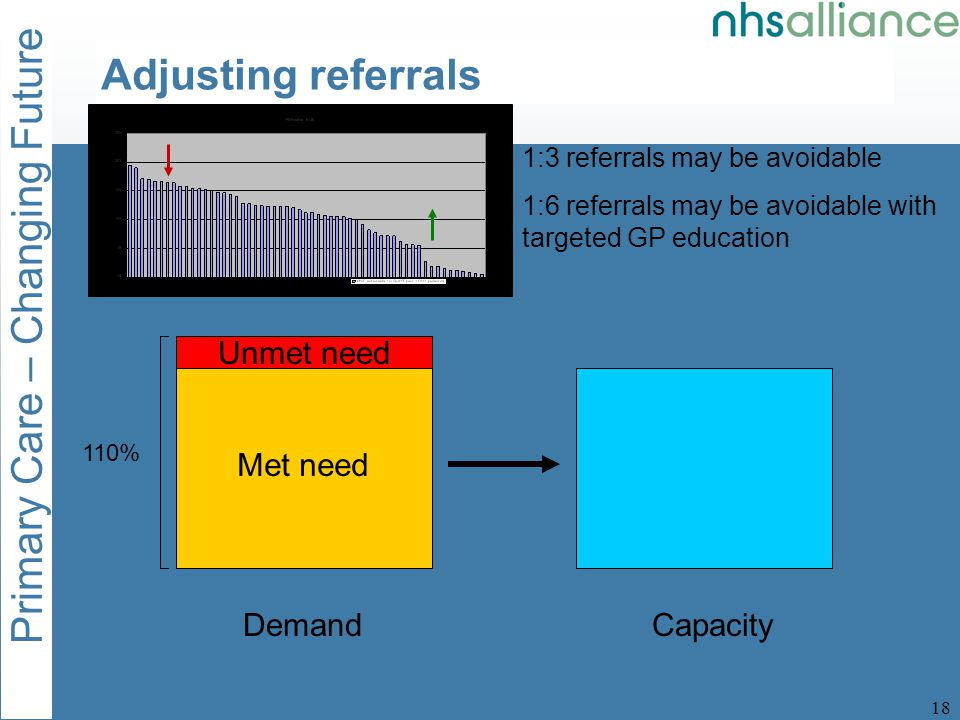 Primary Care – Changing Future 19 DemandCapacity Met need Adjusting referrals 1:3 referrals may be avoidable 1:6 referrals may be avoidable with targeted GP education