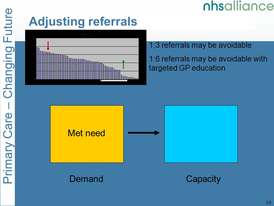 Primary Care – Changing Future 20 DemandCapacity Adjusting referrals 1:3 referrals may be avoidable 1:6 referrals may be avoidable with targeted GP education Met need MetFilled Protocol driven referrals