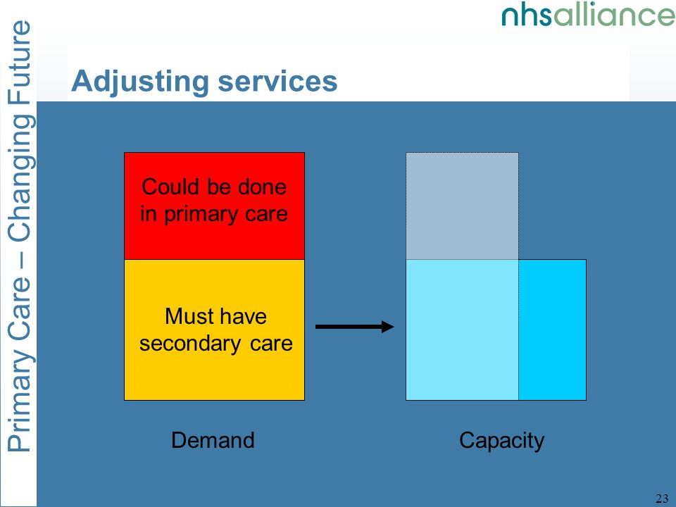 Primary Care – Changing Future 24 DemandCapacity Must have secondary care Could be done in primary care Adjusting services