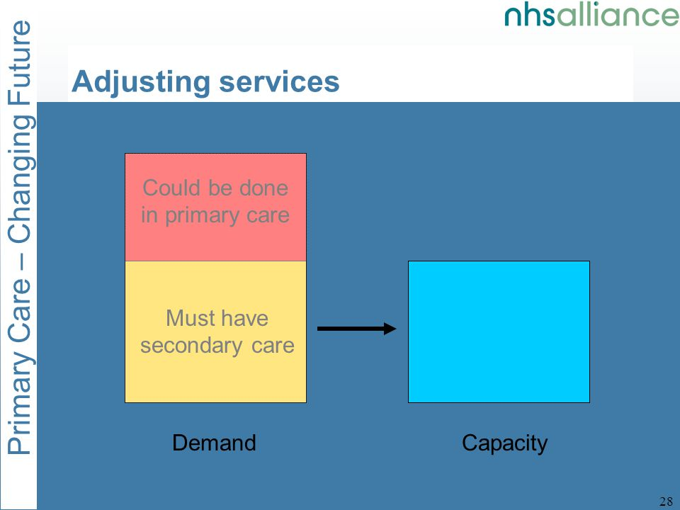 Primary Care – Changing Future 29 DemandCapacity Must have secondary care Could be done in primary care Adjusting services