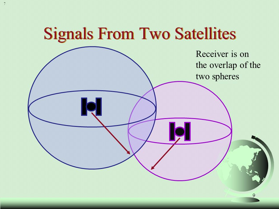 10 Three Satellites (2D Positioning) Receiver is on one of these two points 8