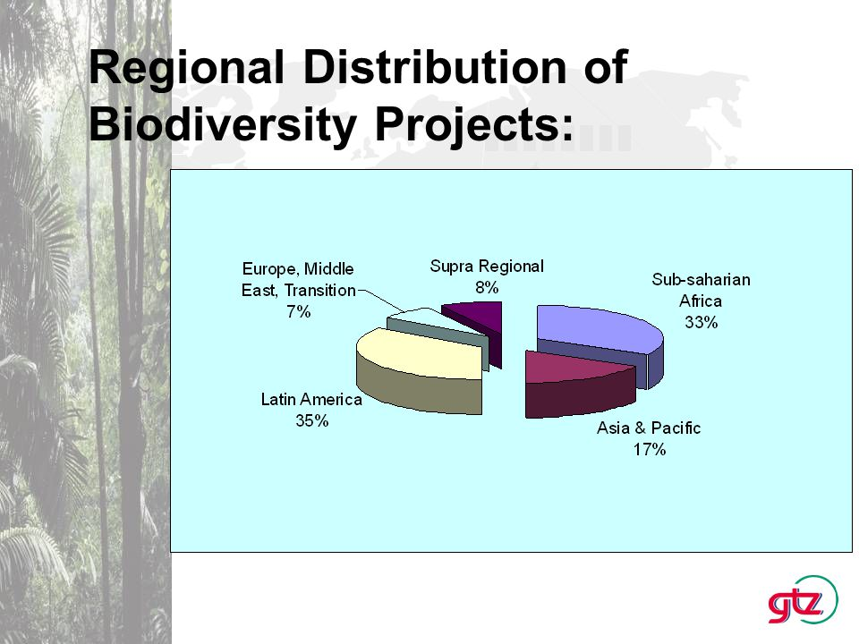 Funding Volume of Biodiversity Projects: