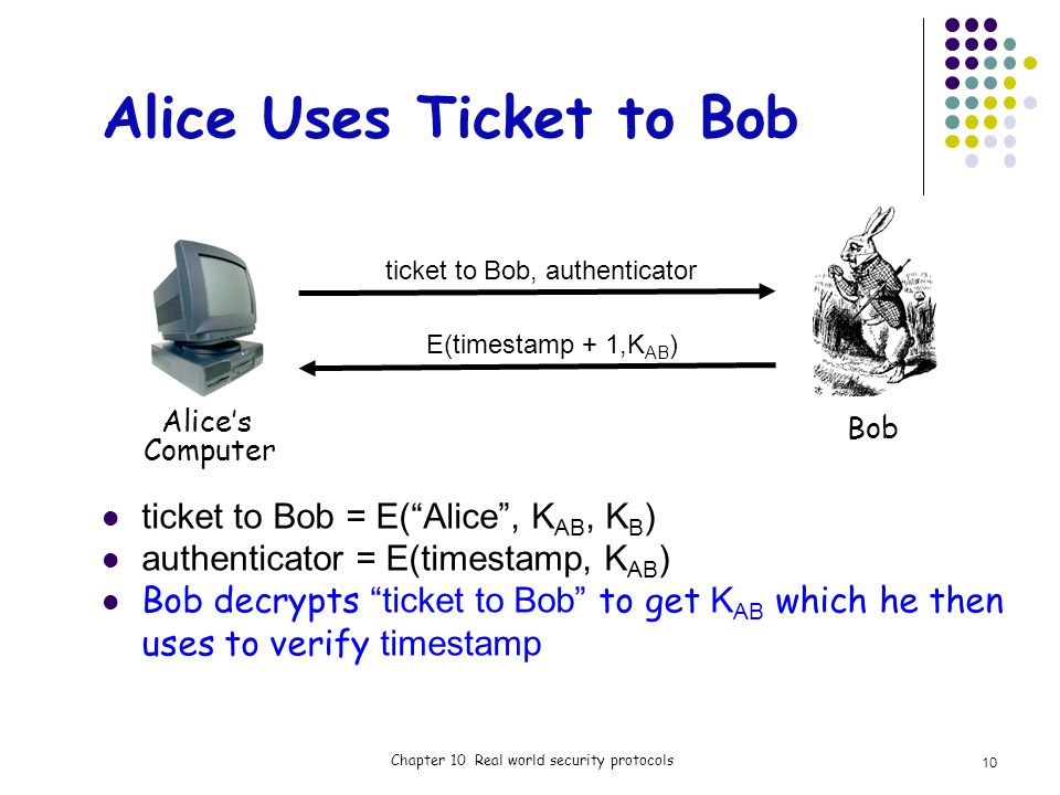 Alice Uses Ticket to Bob ticket to Bob = E(Alice, K AB, K B ) authenticator = E(timestamp, K AB ) Bob decrypts ticket to Bob to get K AB which he then uses to verify timestamp Chapter 10 Real world security protocols ticket to Bob, authenticator E(timestamp + 1,K AB ) Alices Computer Bob 10