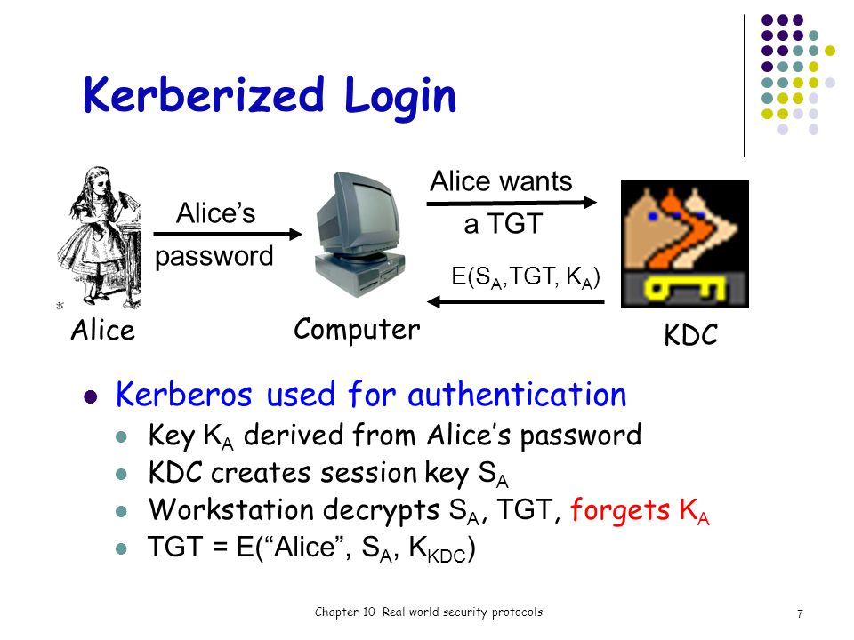 Kerberized Login Kerberos used for authentication Key K A derived from Alices password KDC creates session key S A Workstation decrypts S A, TGT, forgets K A TGT = E(Alice, S A, K KDC ) Chapter 10 Real world security protocols Alice Alices Alice wants password a TGT E(S A,TGT, K A ) KDC Computer 7