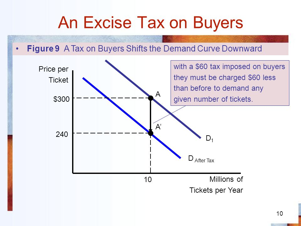 11 An Excise Tax on Buyers Figure 10 The Effect of an Excise Tax Imposed on Buyers 300 10 Price per Ticket Millions of Tickets per Year A D1D1 D After Tax Before the tax S C 280 $340 7.5 After the tax Buyers pay $40 of the tax Sellers pay $20 of the tax 280 $340