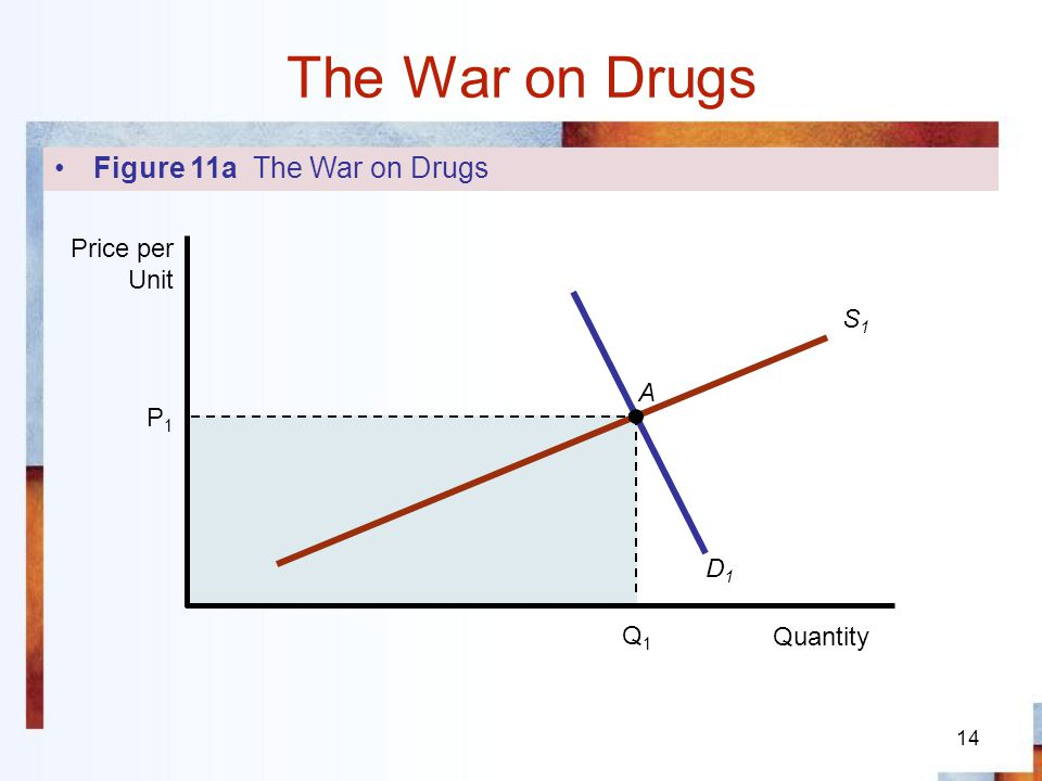15 The War on Drugs B Q1Q1 S2S2 P2P2 Q2Q2 P1P1 D1D1 S1S1 Quantity Price per Unit A Figure 11b The War on Drugs