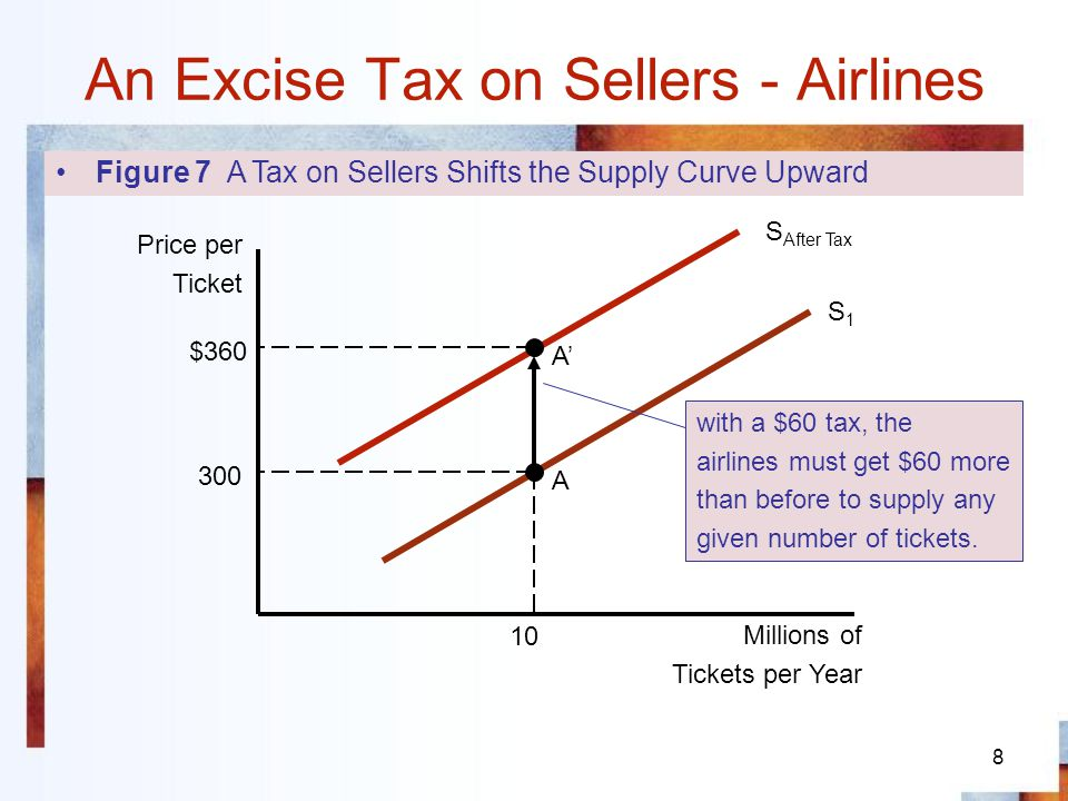9 An Excise Tax on Sellers - Airlines Figure 8 The Effect of an Excise Tax Imposed on Sellers S1S1 S after tax $360 300 10 Price per Ticket Millions of Tickets per Year A B Before the tax After the tax Buyers pay $40 of the tax Sellers pay $20 of the tax 340 D 7.5