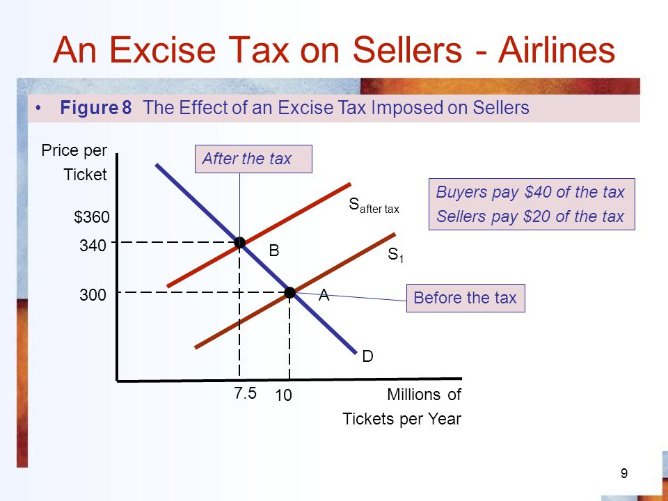 10 An Excise Tax on Buyers Figure 9 A Tax on Buyers Shifts the Demand Curve Downward $300 240 10 Price per Ticket Millions of Tickets per Year A A D1D1 D After Tax with a $60 tax imposed on buyers they must be charged $60 less than before to demand any given number of tickets.
