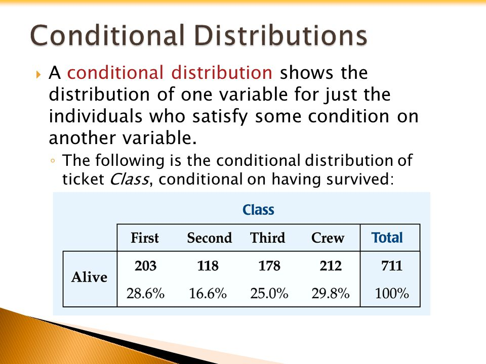 The following is the conditional distribution of ticket Class, conditional on having perished: