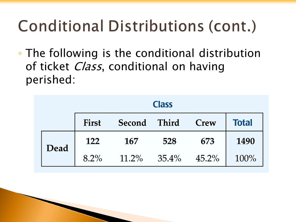 The conditional distributions tell us that there is a difference in class for those who survived and those who perished.
