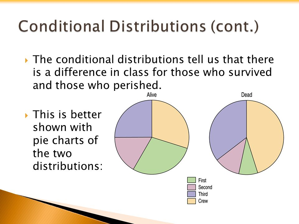 We see that the distribution of Class for the survivors is different from that of the nonsurvivors.