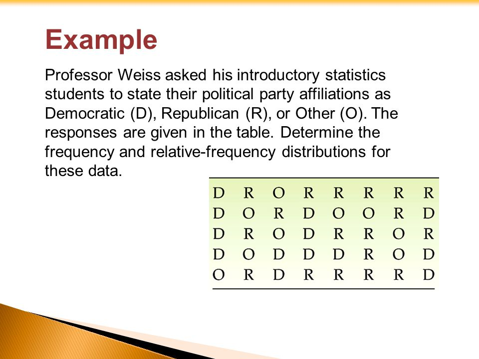 Solution Display the relative-frequency distribution of these qualitative data with a a.