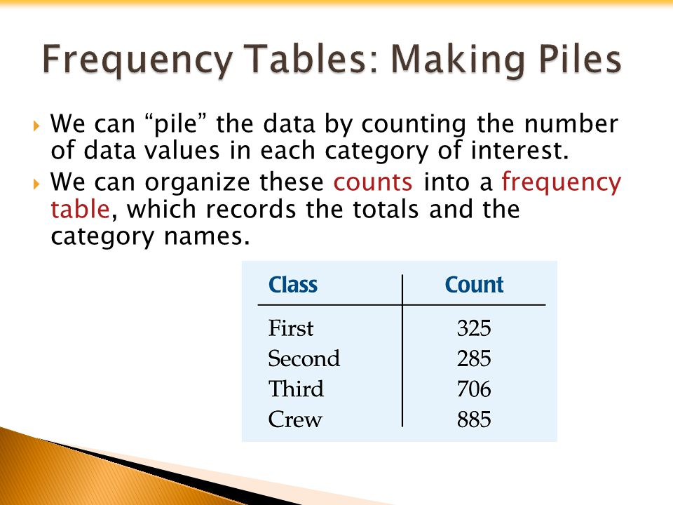 A relative frequency table is similar, but gives the percentages (instead of counts) for each category.