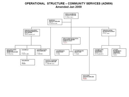 OPERATIONAL STRUCTURE – COMMUNITY SERVICES (ADMIN) Amended Jan 2009 EXECUTIVE DIRECTOR: COMMUNITY SERVICES L1 – X1 N. HASSIM 00018 SECRETARY: COMMUNITY.