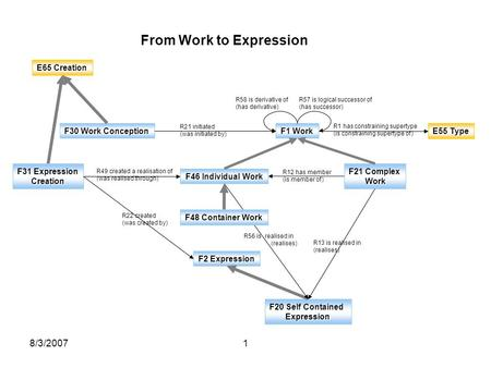 8/3/20071 E65 Creation F30 Work Conception F1 Work F21 Complex Work Work F46 Individual Work R21 initiated (was initiated by) F2 Expression F20 Self Contained.