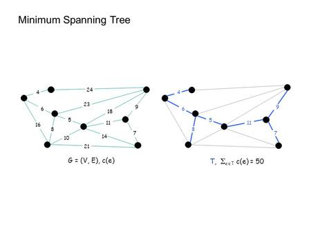 5 23 10 21 14 24 16 6 4 18 9 7 11 8 5 6 4 9 7 8 T,  e  T c(e) = 50 G = (V, E), c(e) Minimum Spanning Tree.