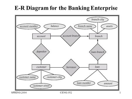 SPRING 2004CENG 3521 E-R Diagram for the Banking Enterprise.