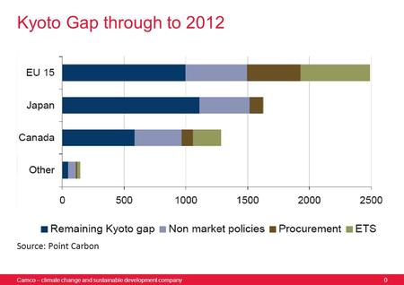 Camco – climate change and sustainable development company0 Kyoto Gap through to 2012 Source: Point Carbon.