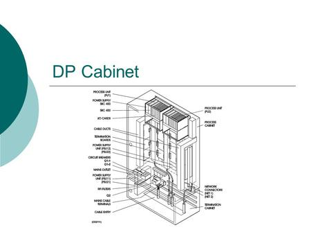 DP Cabinet.  The DPC 21 (Dynamic Position Cabinet) comprises two identical computer, each with its I/O System.  The cabinet comprises two areas: Process.