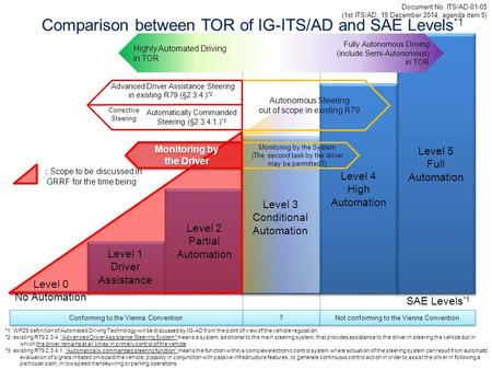 Comparison between TOR of IG-ITS/AD and SAE Levels*1