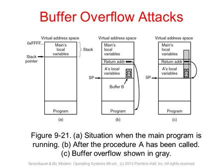 Buffer Overflow Attacks Figure 9-21. (a) Situation when the main program is running. (b) After the procedure A has been called. (c) Buffer overflow shown.