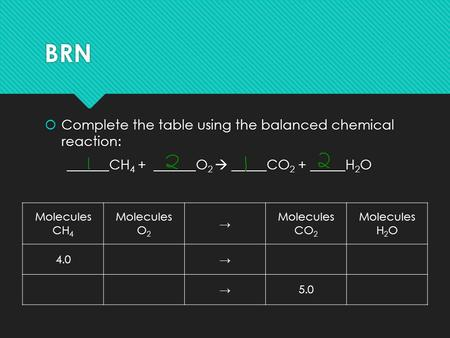 BRN  Complete the table using the balanced chemical reaction: ______CH 4 + ______O 2  _____CO 2 + _____H 2 O  Complete the table using the balanced.